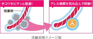 アレル物質抑制_活動抑制イメージ図.jpg